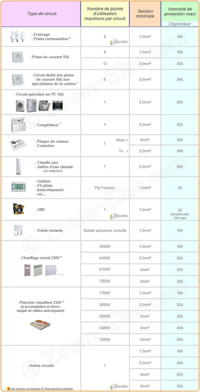 sections de c bles ou fils lectriques par type d. Black Bedroom Furniture Sets. Home Design Ideas