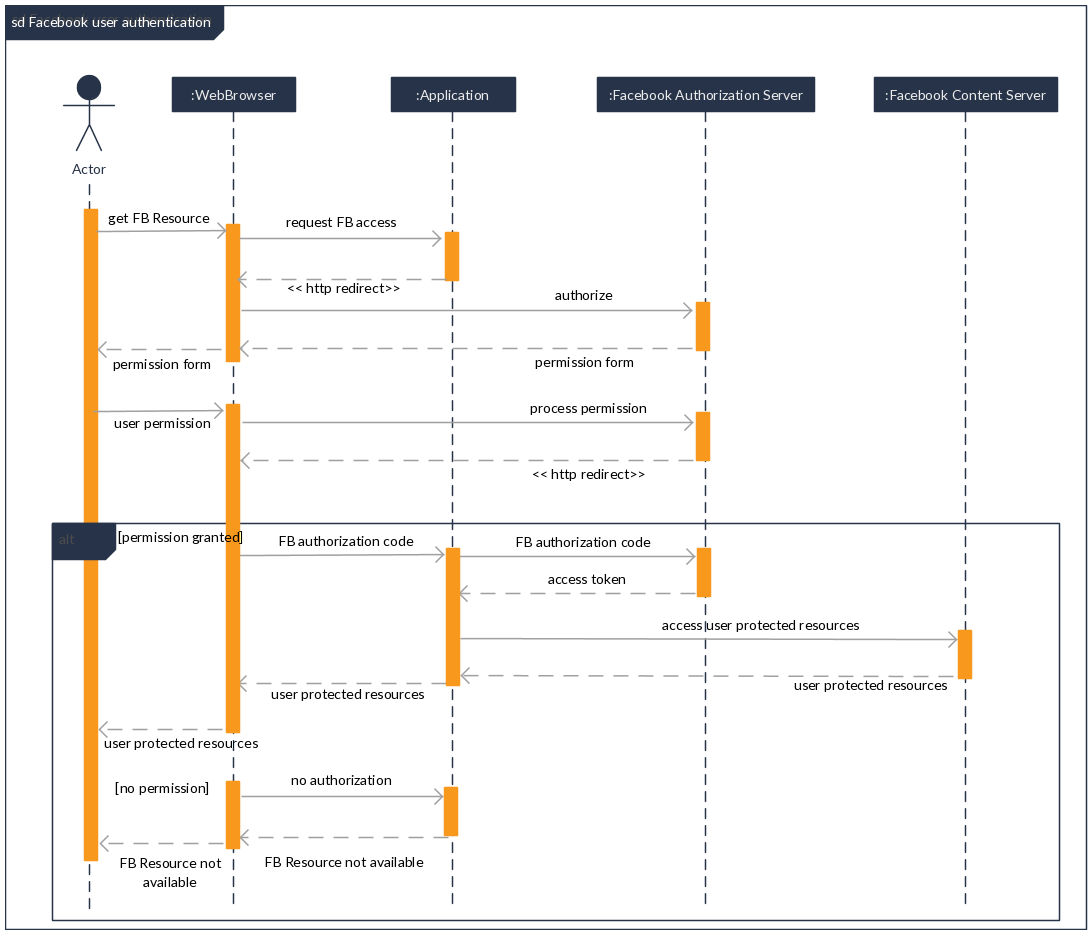 if web application obtains the access token for a fb user ... facebook sequence diagram