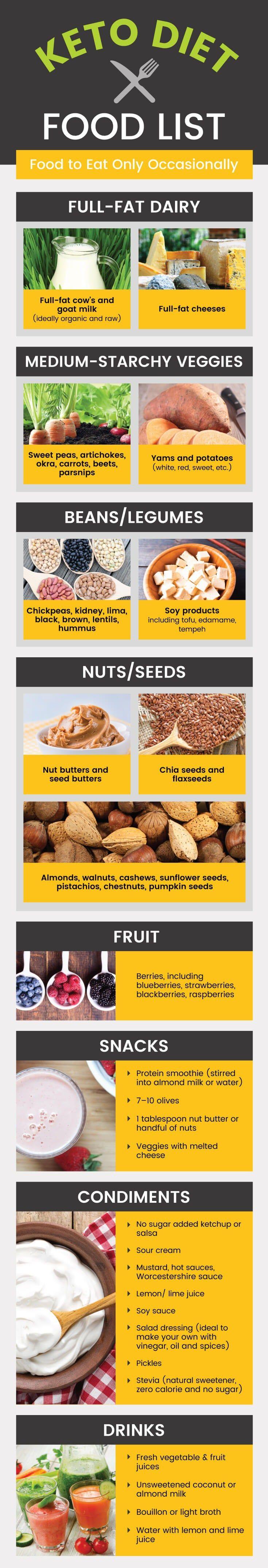 Keto Diet Food List Including The Best Vs Worst Keto Foods Health Food Is Medicine Keto Diet Food List Diet Food List Low Carb Food List