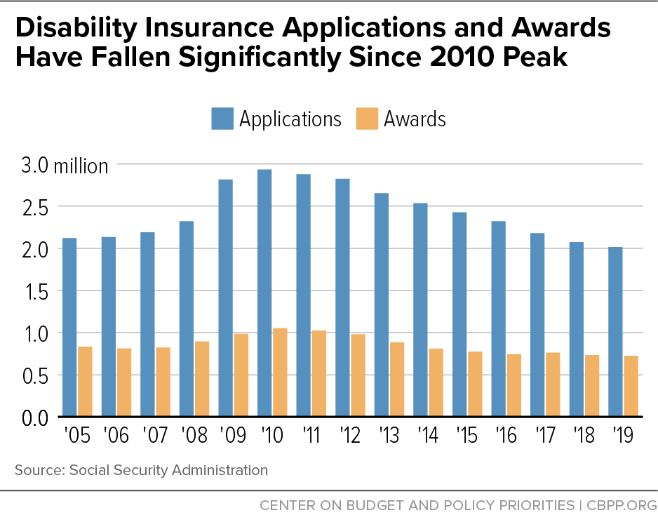 Applications And Benefit Awards For Social Security Disability Insurance Ssdi Fell Again In 2 Disability Insurance Social Security Disability Social Security
