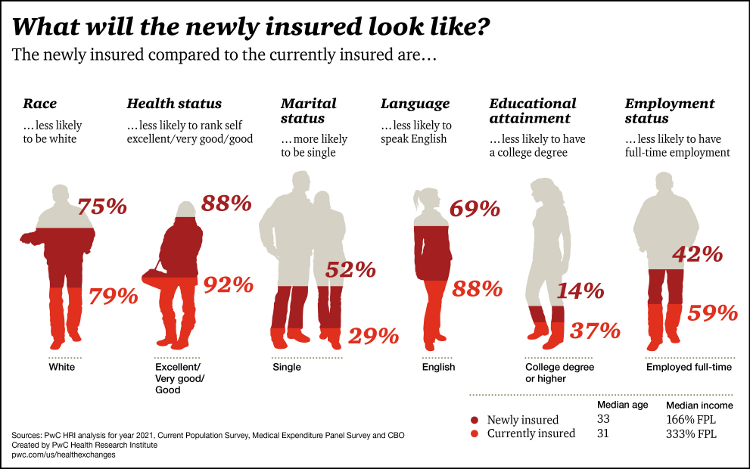Who will be the newlyinsured covered by the Affordable