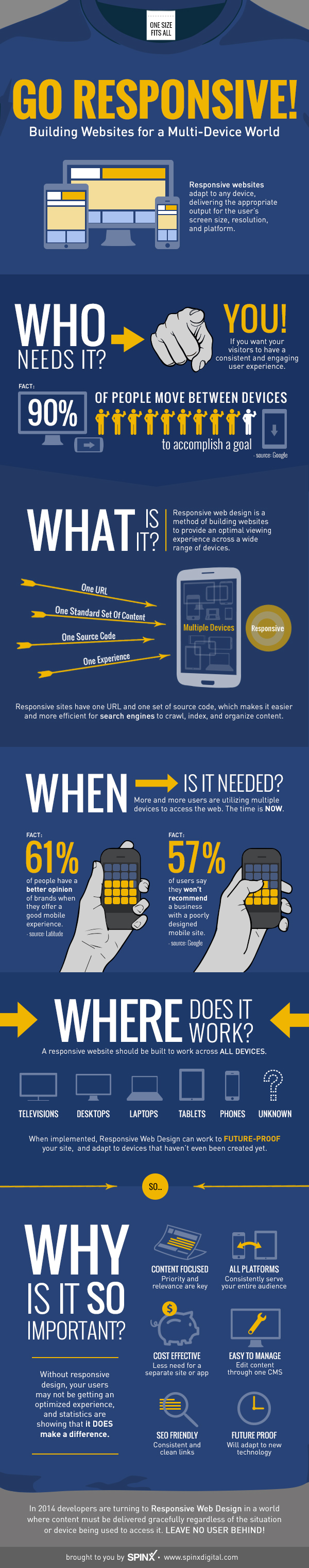 Why Responsive Websites Are Key In A Multi Device World Infographic Infographic Marketing Web Development Design Web Design