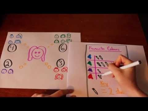 Primary Math: Making a Pictograph / Part 2