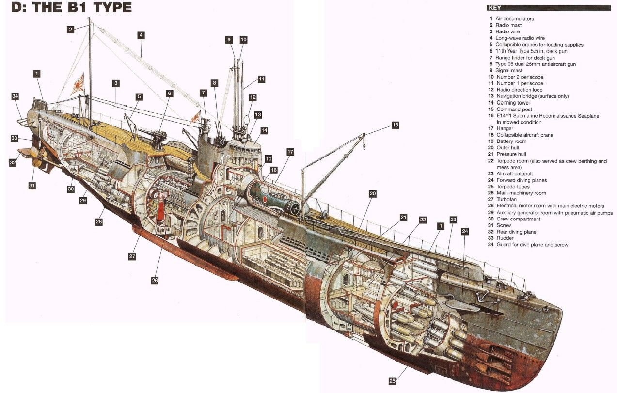 japanese type b-1 submarine cutaway, ca-1944 [1273*811 ... german type xxiii u boat diagram