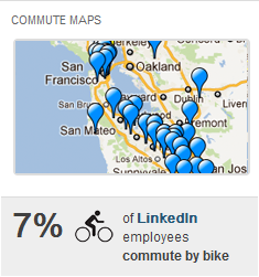 7% of LinkedIn employees commute by bike. How do your employees commute to work?