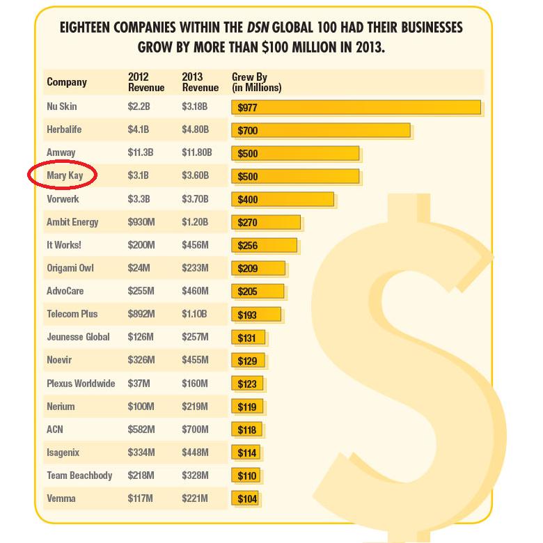 Parabéns Mary Kay !!! Divulgada as 18 empresas de venda direta que conseguiram crescer 100 milhões de dólares a mais no ano de 2013. #consultorasdobrasil #consultoramarykay #marykay #marykaybrasil