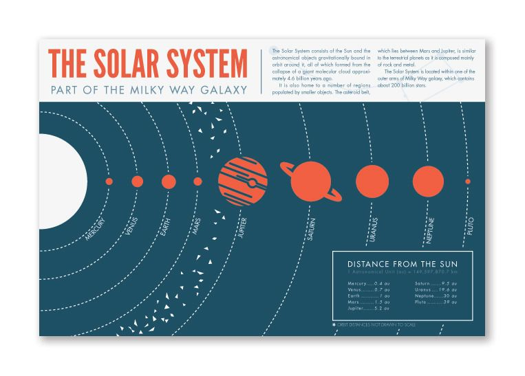 infographics solar system to scale - photo #4