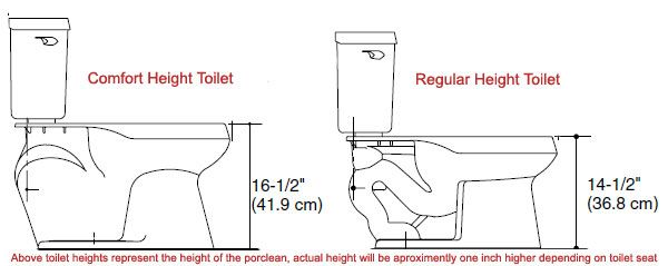 Comfort Height Toilet Vs Regular Toilet Chair Height Cool Chairs Tall Toilets