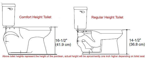 Comfort Height Toilet Vs Regular Toilet Home For A