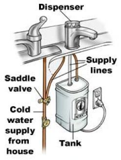 Hot Water Dispenser Repair How To Troubleshoot And Fix Instant Problem