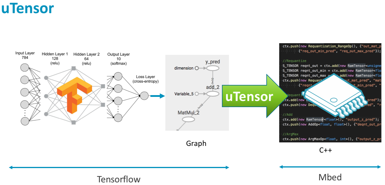 Simple Neural Network On Mcus Hackster Blog Transforming Graphs Machine Learning Models Networking