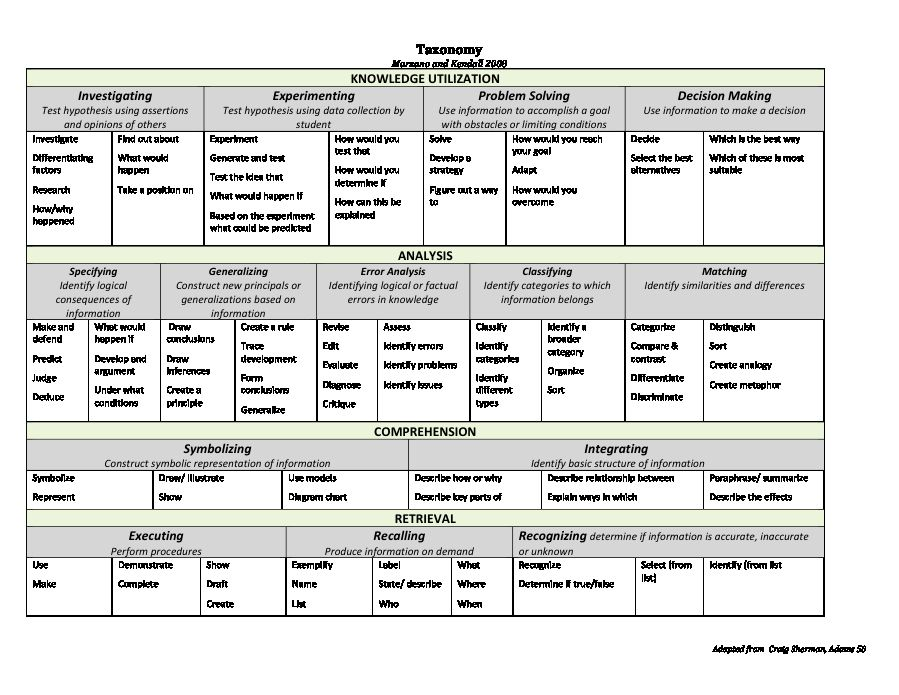 30 Marzano Lesson Plan Template Doc in 2020 Lesson plan