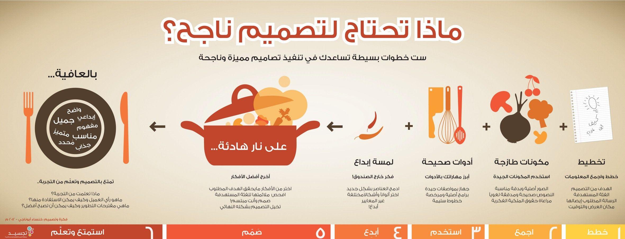ماذا تحتاج لتقدم تصميم ناجح Life Skills Teach Arabic Positive Discipline