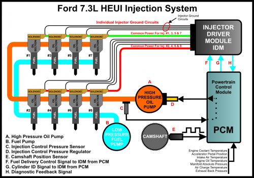 7 3 Powerstroke Wiring Diagram Google Search Diesel Trucks Powerstroke Diesel Fuel