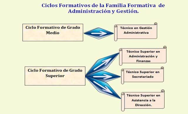 Familia Administración Y Gestión Administracion Y Finanzas