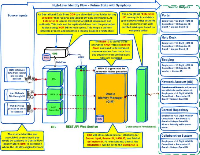 Design Pattern For Identity Provisioning The Solvent Pattern Design Identity Enterprise Portal