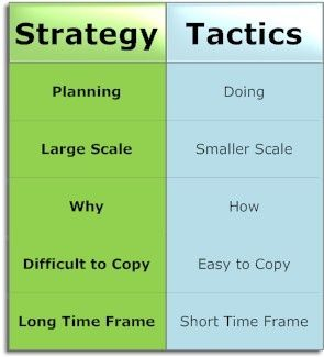 Business Strategy Versus Tactics  Business Credit Repair