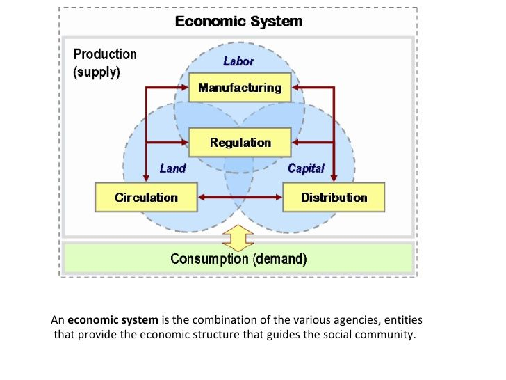 Diagram Of Different Types Of Economies - Wiring Source \u2022