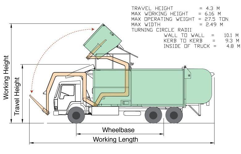 garbage truck diagram free wiring diagram for you \u2022 Garbage Truck Mexico garbage truck diagram wiring diagram schematic name rh 11 10 3 systembeimroulette de garbage truck parts