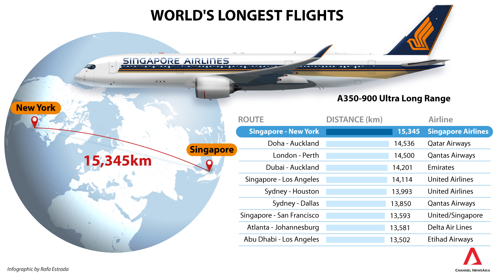 Pin By Stephane Rochek On Channel Newsasia Graphics Singapore Airlines United Airlines Dubai