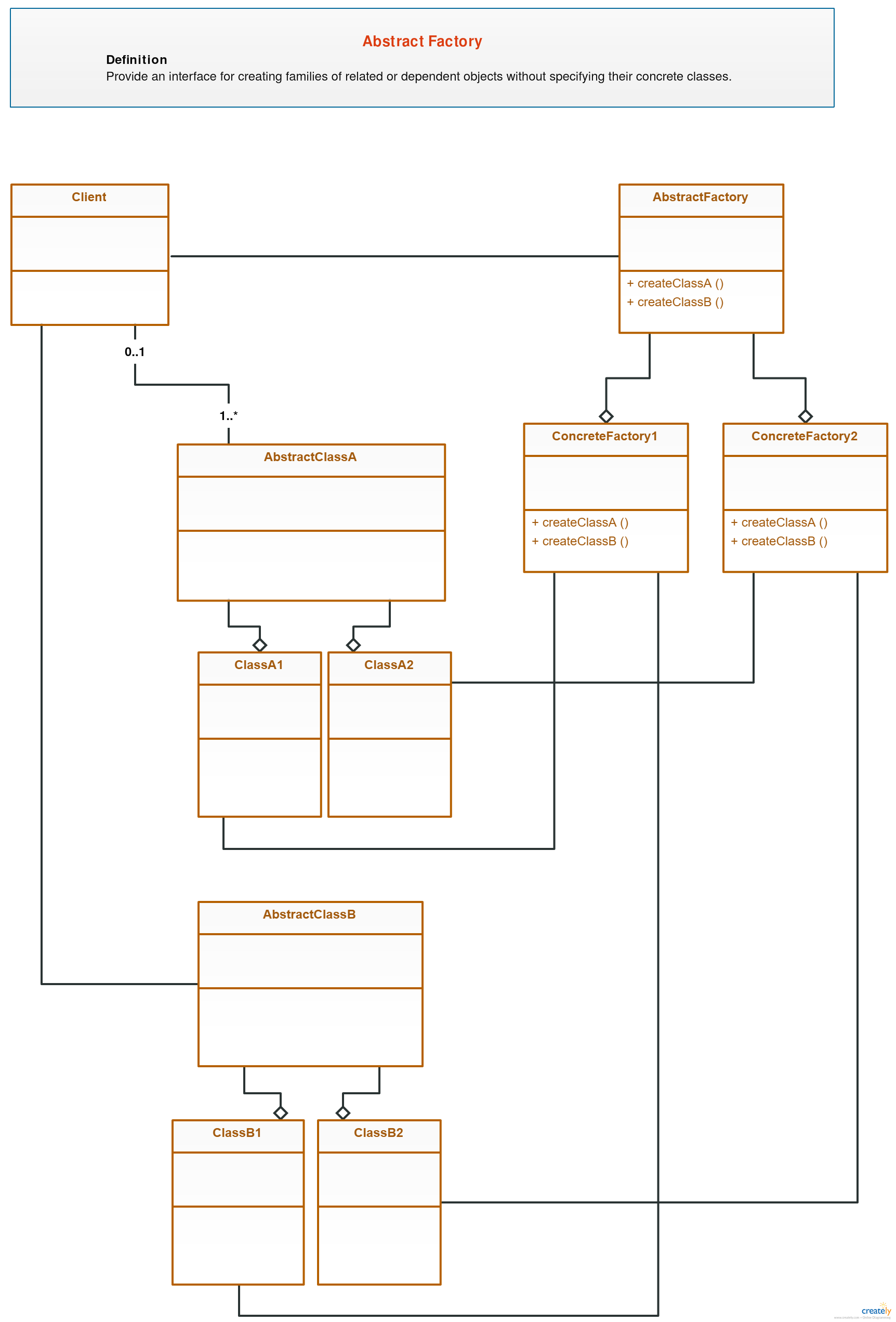 Class Diagram Template Abstract Factory Design Pattern