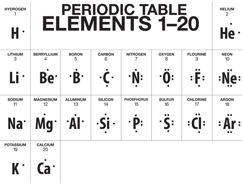 A truncated version of the Periodic Table, showing Lewis
