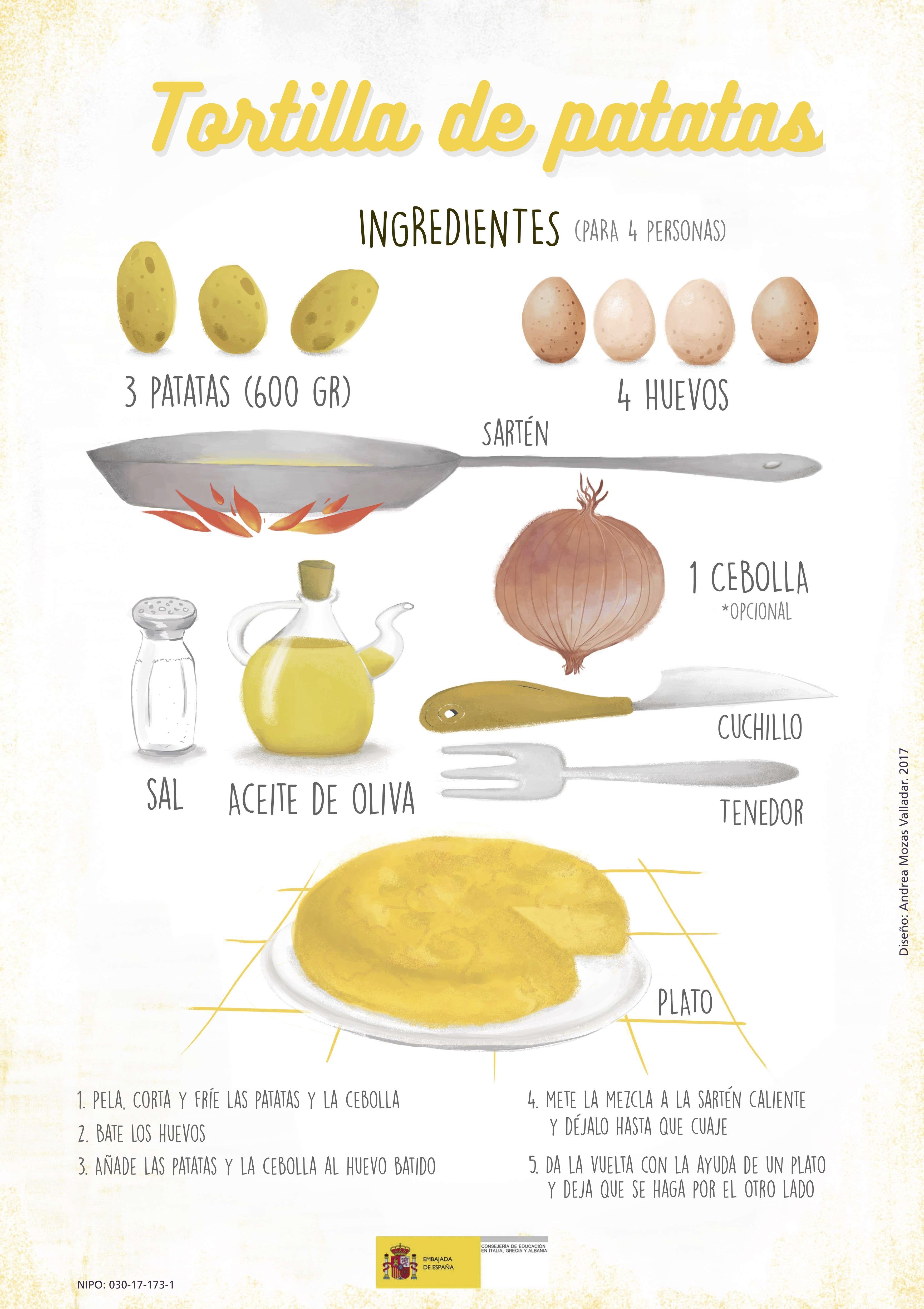 4423938c71736c9658d0c18667f753e6 - Tortillas De Patatas Recetas