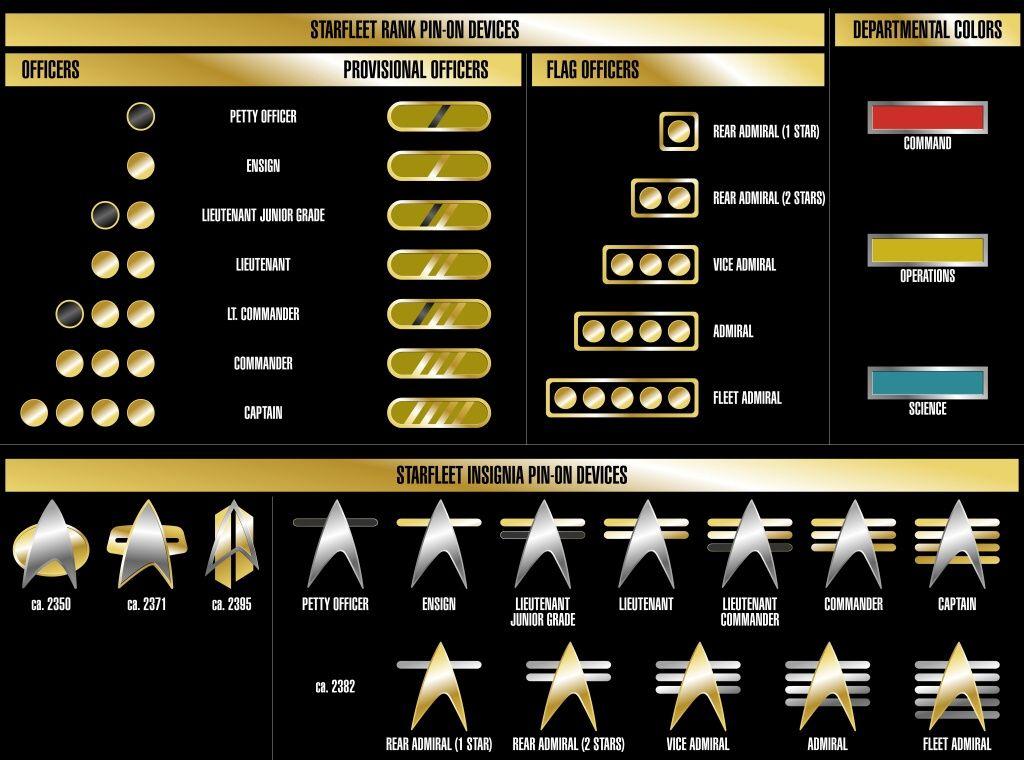 star trek insignia | Publié dans: Ranks of Starfleet | on 30 avril, 2009 | Pas de ...