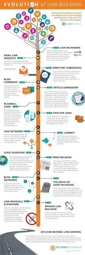 Un'infografica sull'evoluzione del link building. Recensito da: www.setadv.com #grafica #webmarketing #wordpress