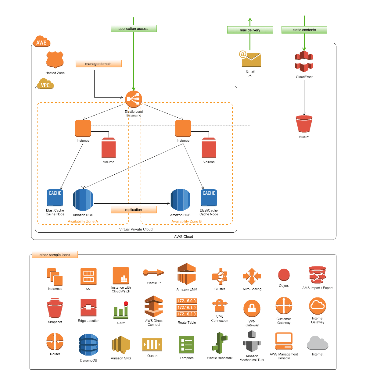 Check out some examples of flowcharts wireframes network diagrams check out flowcharts uml diagrams wireframes network diagrams and others models you can make and share securely using cacoo diagramming software ccuart Image collections
