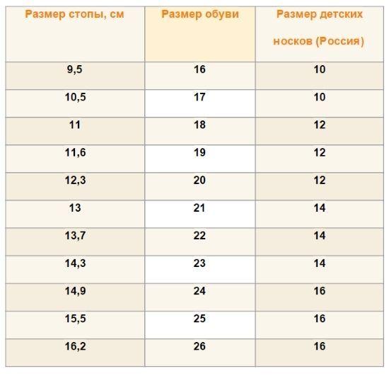 Розміри одягу для новонароджених по місяцях таблиця  a951c7a069d12