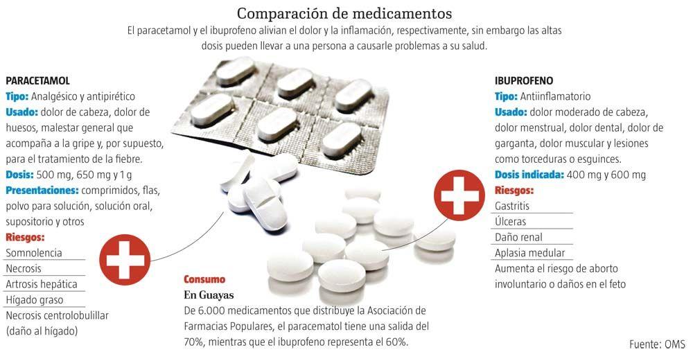 Paracetamol E Ibuprofeno Afectan Hígado Y Riñón Infografía Riñones Dolor Menstrual Dolor De Cabeza