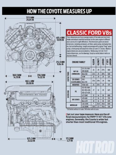 Hrdp 1306 02+ford Coyote Engine Swap Guide+how The Coyote Measures