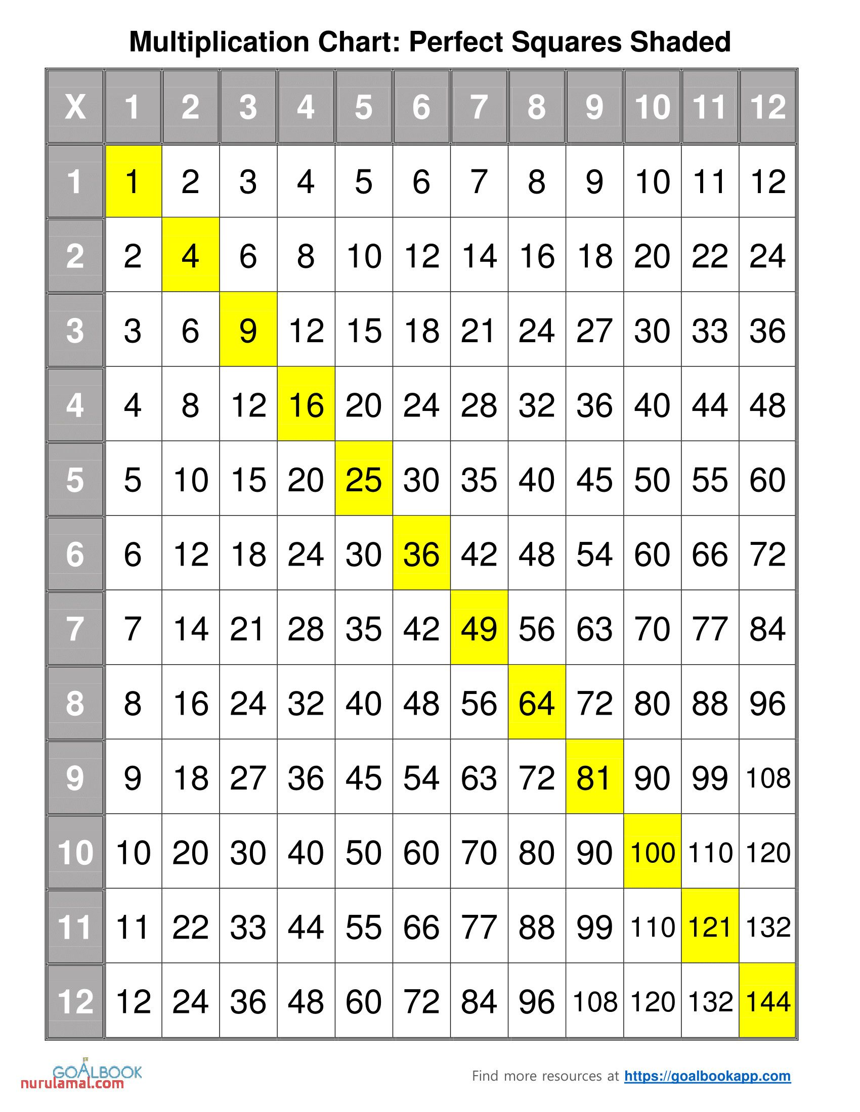 Printable Multiplication Worksheets 7 In