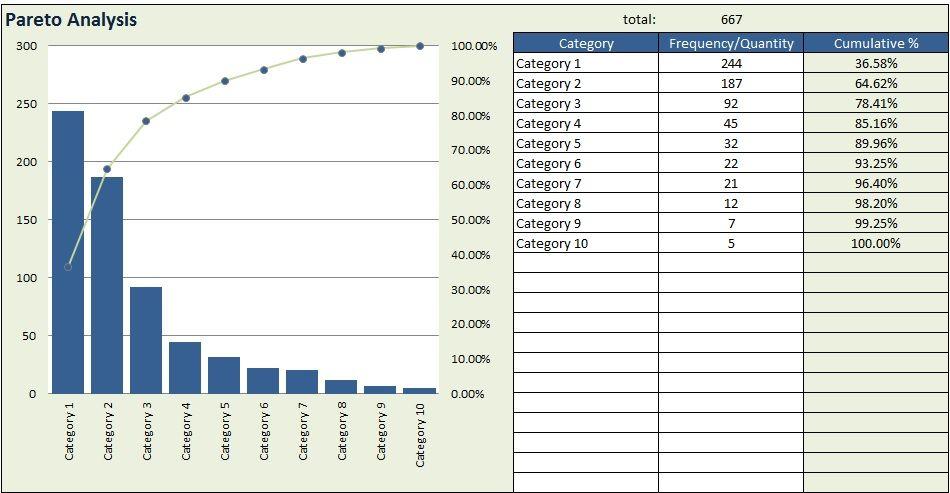 Free pareto chart excel template download flow templates project management also rh pinterest