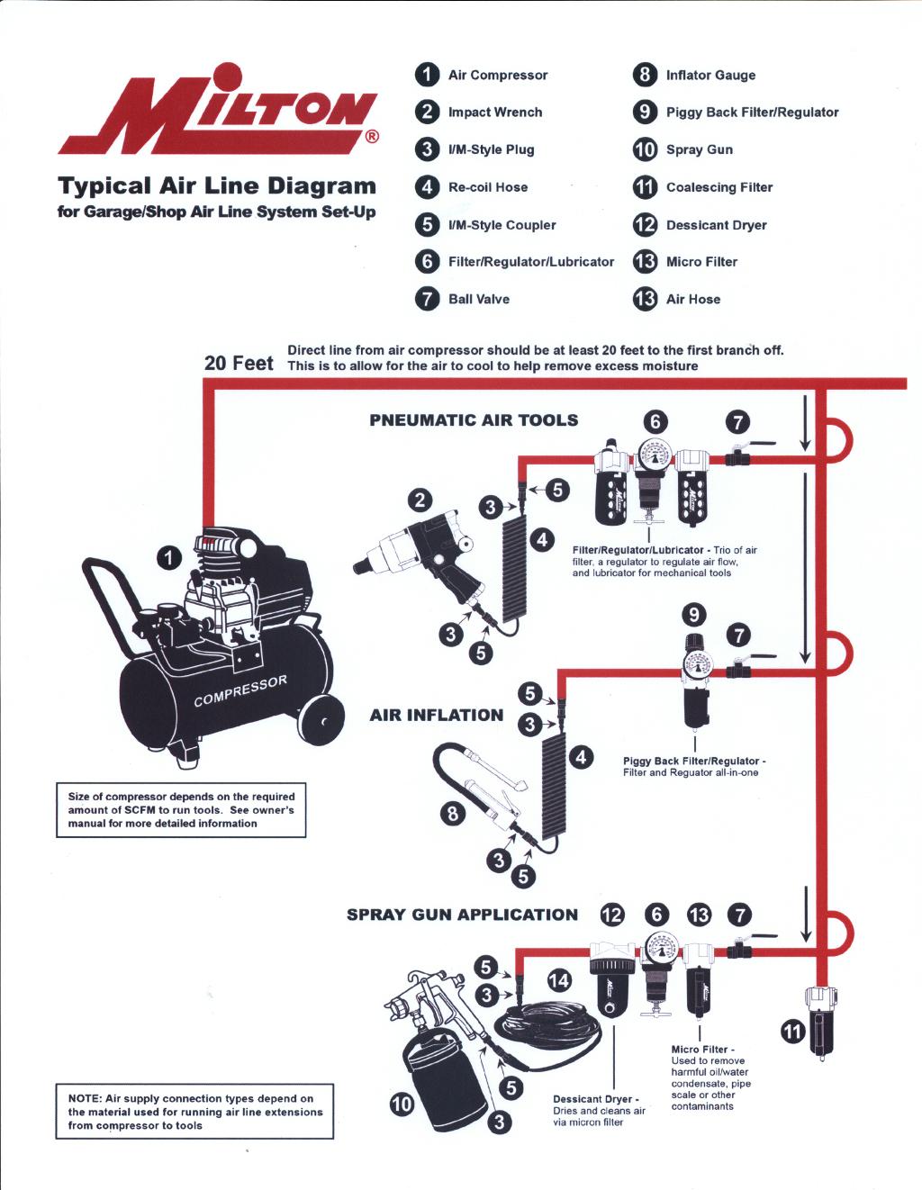 image result for air compressor line layout workshop layout garage workshop workshop shelving  [ 1024 x 1322 Pixel ]