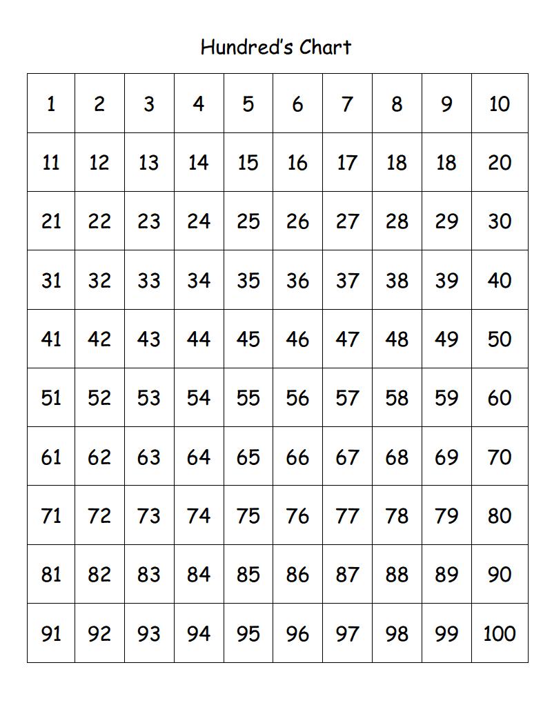Hundreds Chart Pdf Pdf Google Drive Numbers Hundreds