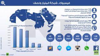 الأخبار المغربية والعالمية الهند تتفوق على أمريكا وتصبح الأولى عالميا في استخ Blog Posts Map Screenshot Blog