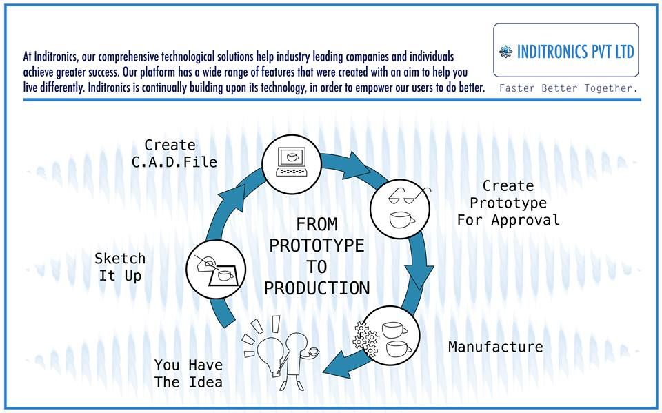 Inditronics Helps Its Customers Remain At The Front Position Of Their Business With Pioneering Uses Of Service Design Design Development Mobile App Development