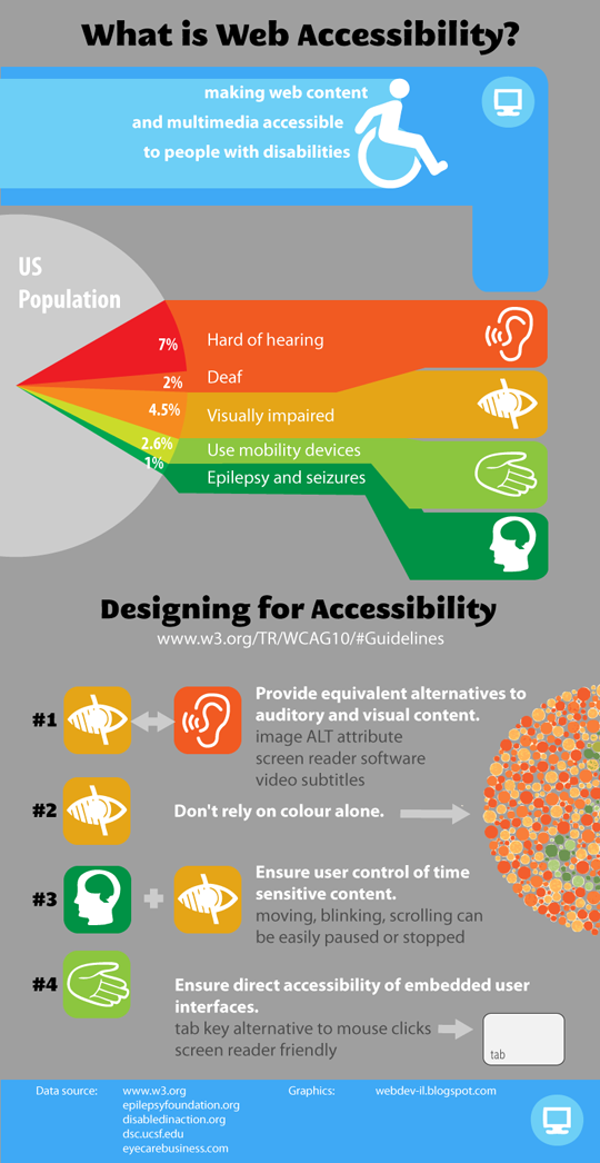 5 Infographics On Web Accessibility For Designers Web Accessibility Accessibility Design Web Development Design