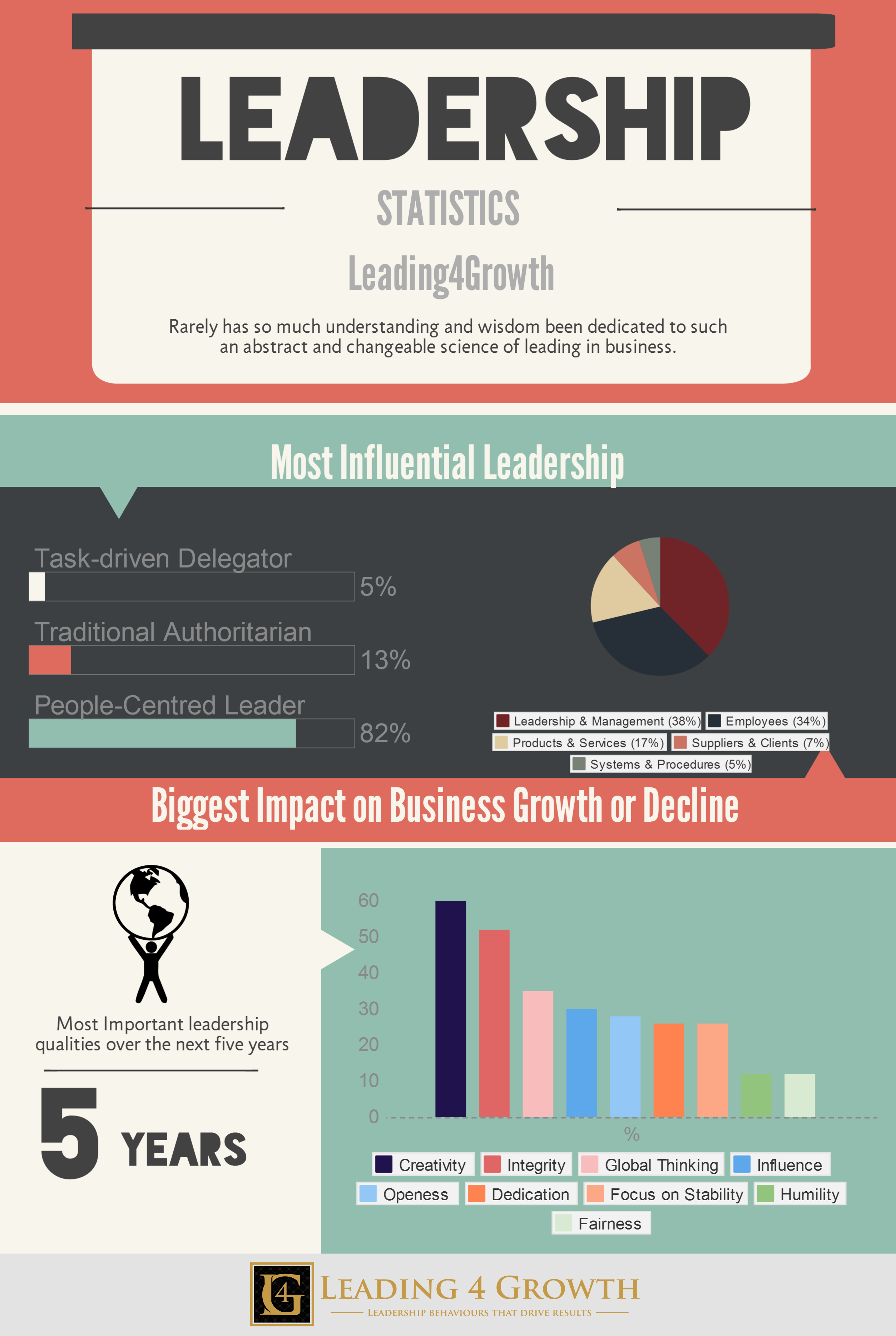 Infographic Leadership Statistics #leading4growth