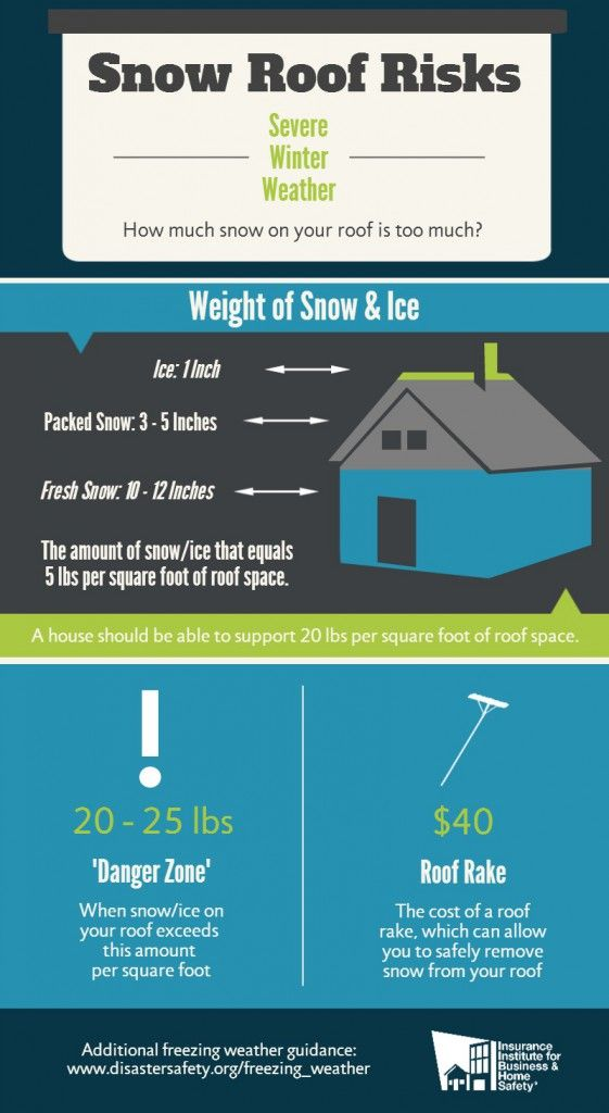 Snow And Ice Removal From Roofs Act Responsibly Roof Collapsing Roof Repair How Much Snow