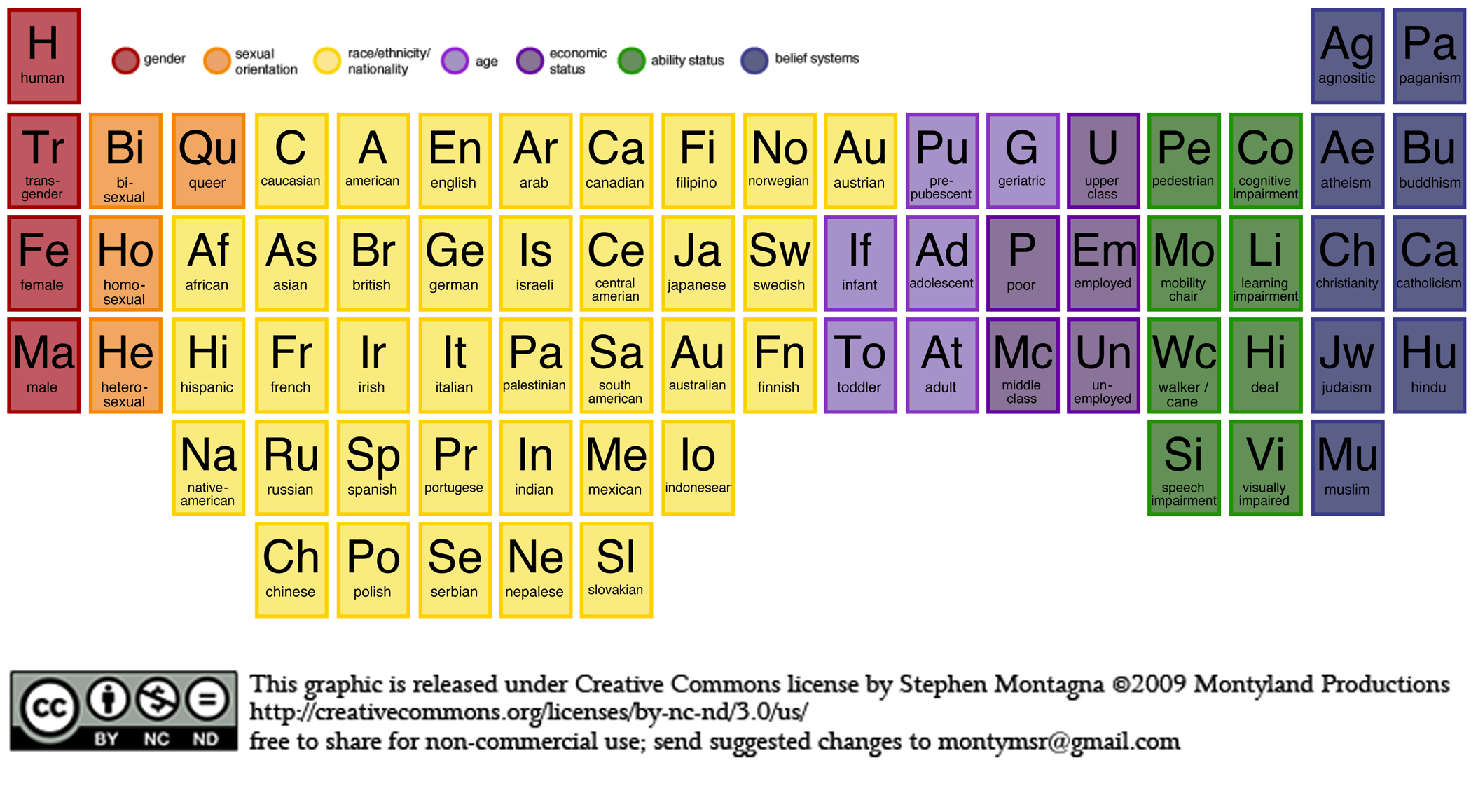 The periodic table of human elements infographics for C table of elements