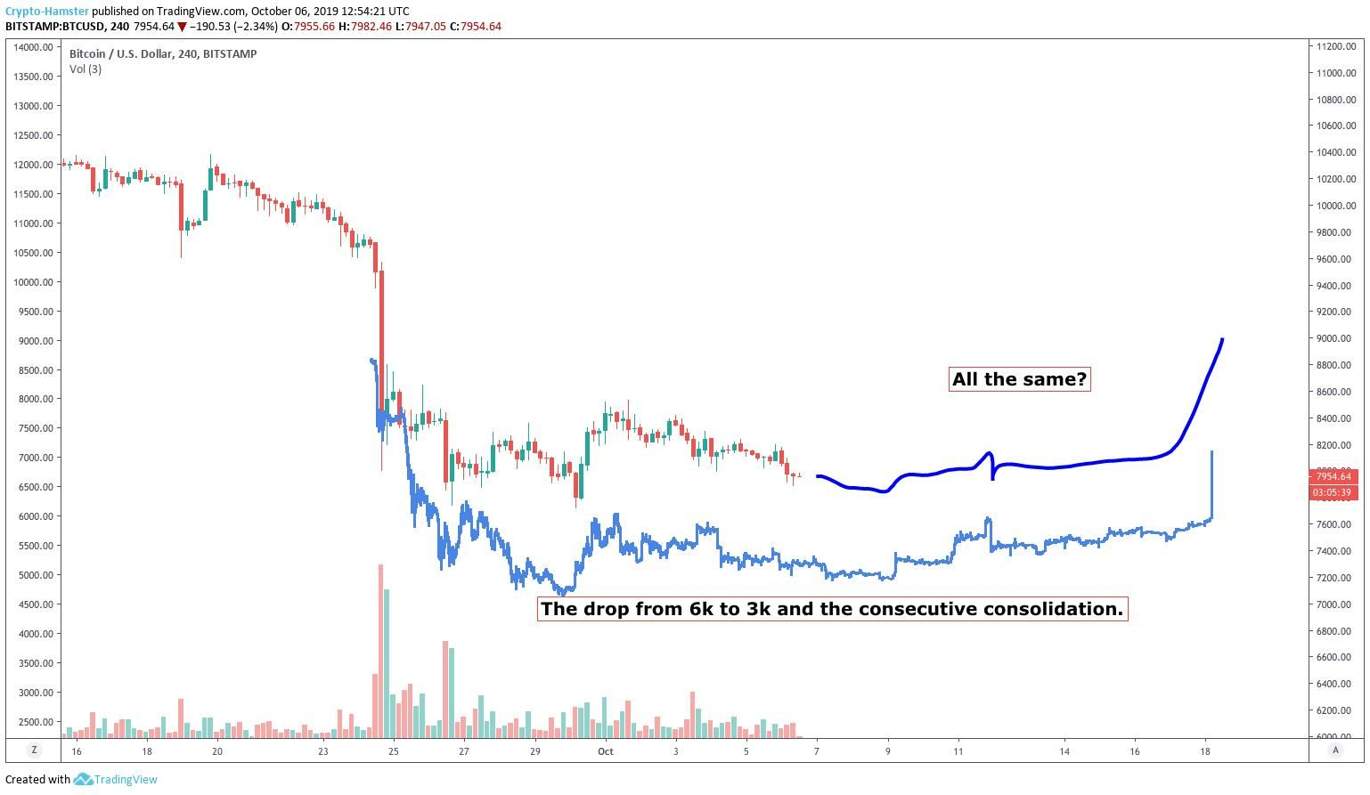 The Past Few Months Haven T Been Kind To Bitcoin Bulls Since