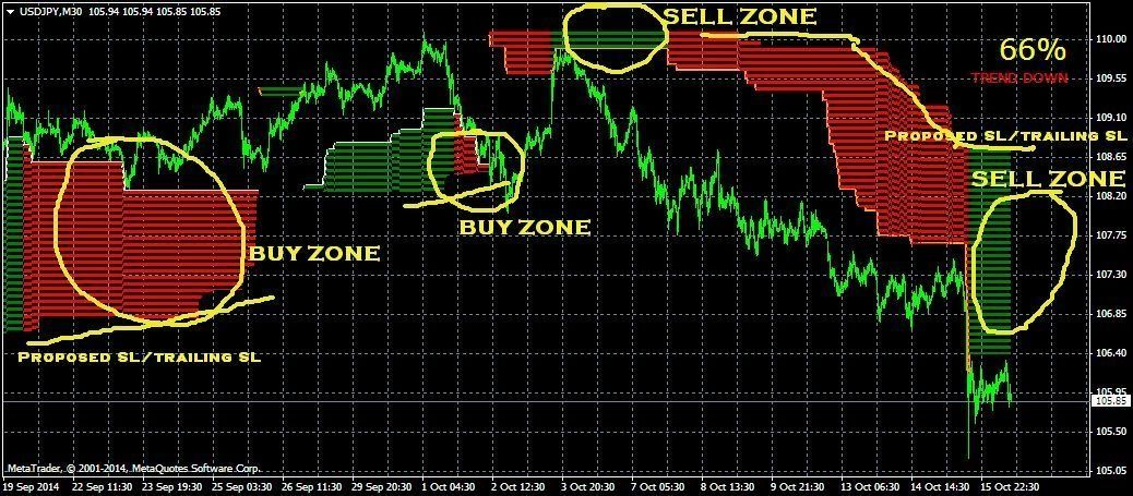 Forex Trend Clouds Indicator New Addition Forex Trading Basics