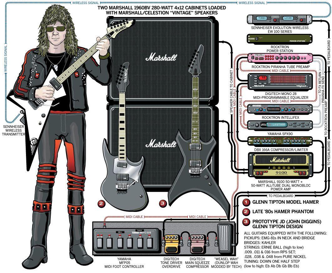 glen tipton judas priest 2004 rig setups guitar rig guitar pedals guitar. Black Bedroom Furniture Sets. Home Design Ideas