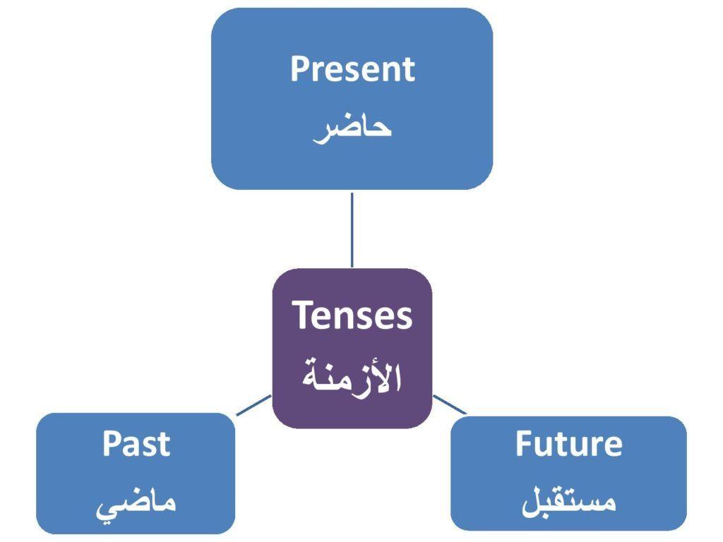في هذا الدرس سنتعلم كل ازمنة اللغة الانجليزية في درس واحد وباستخدام مثال واحد حتى يتضح المعنى بتعلم كل الازمنة معا Learn English Learning Present Tense