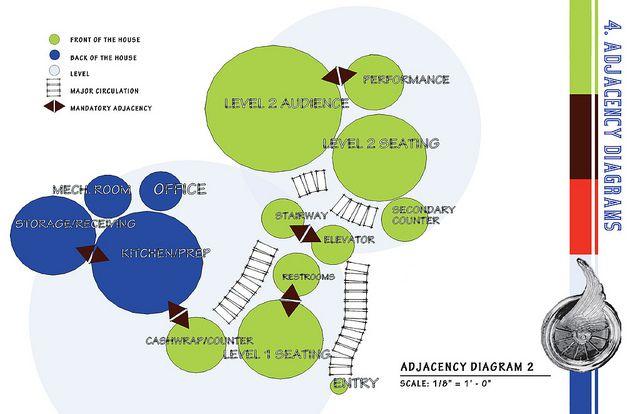 Resultado de imagen de adjacencies diagramas