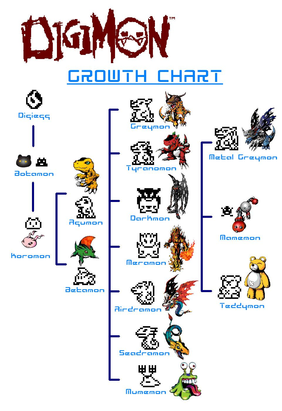 Digimon tamagotchi growth chart digimon pinterest digimon tamagotchi growth chart geenschuldenfo Choice Image