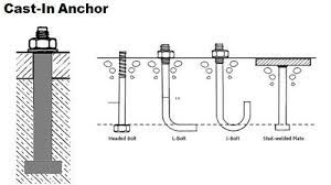 Image result for anchor bolts foundation   TBT Office ideas